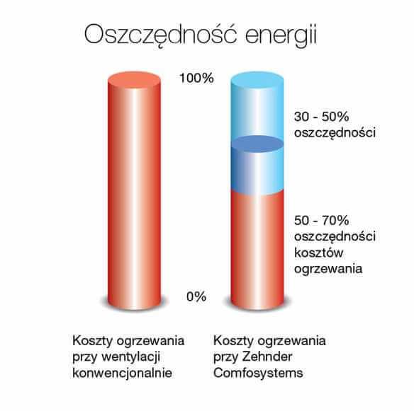 oszczednosc-energii